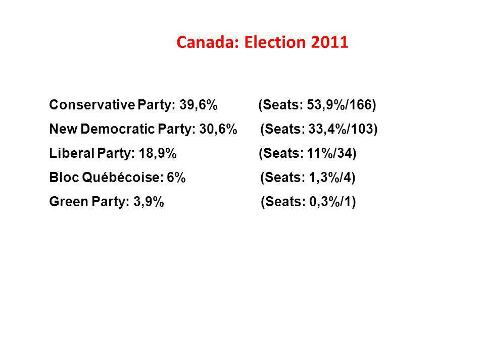 Canada: Election 2011 Conservative Party: 39,6% (Seats: 53,9%/166)
