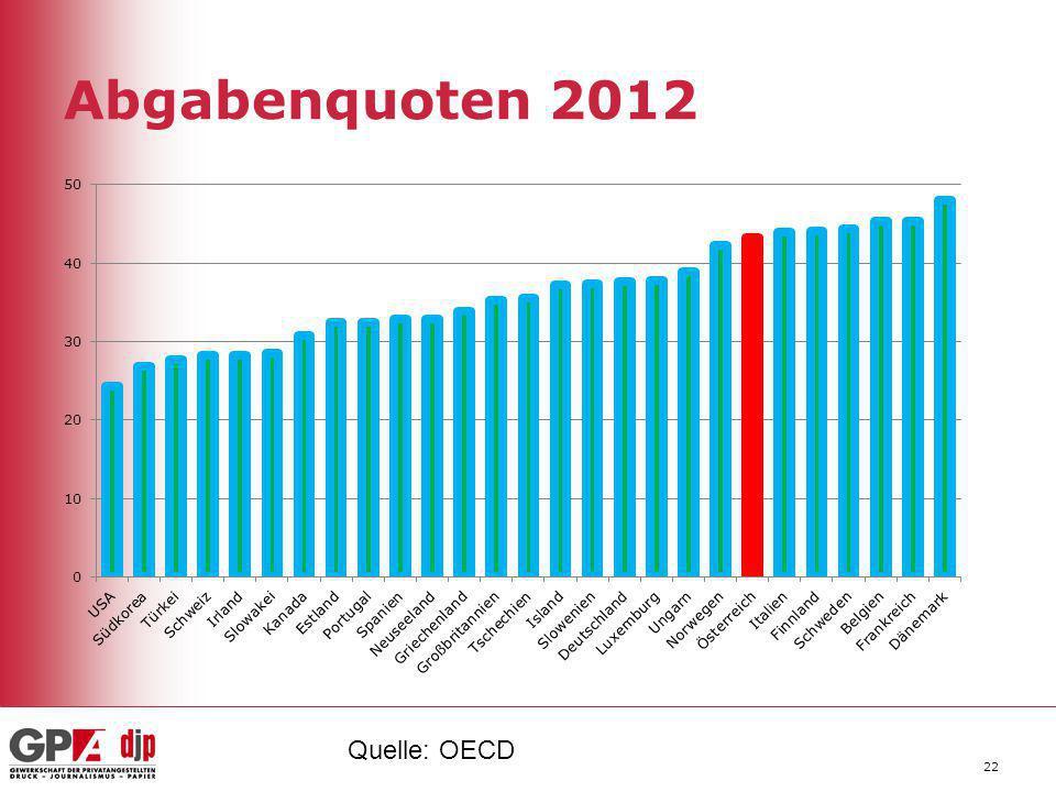 Abgabenquoten 2012 Quelle: OECD