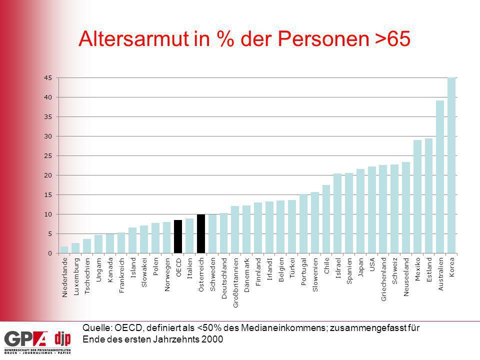 Altersarmut in % der Personen >65