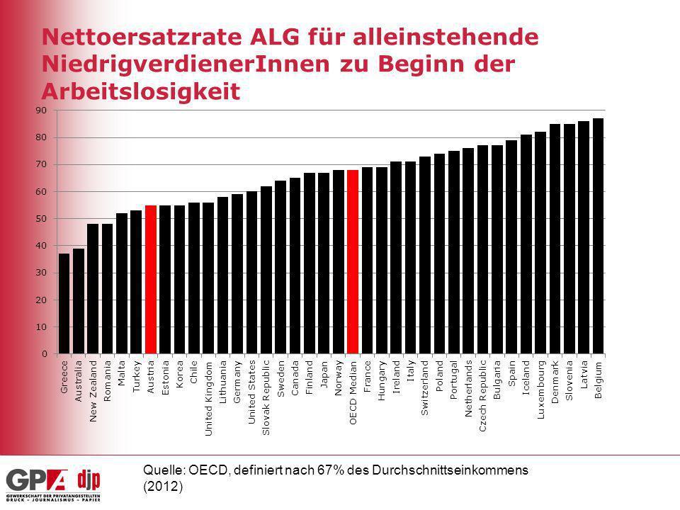 Nettoersatzrate ALG für alleinstehende NiedrigverdienerInnen zu Beginn der Arbeitslosigkeit