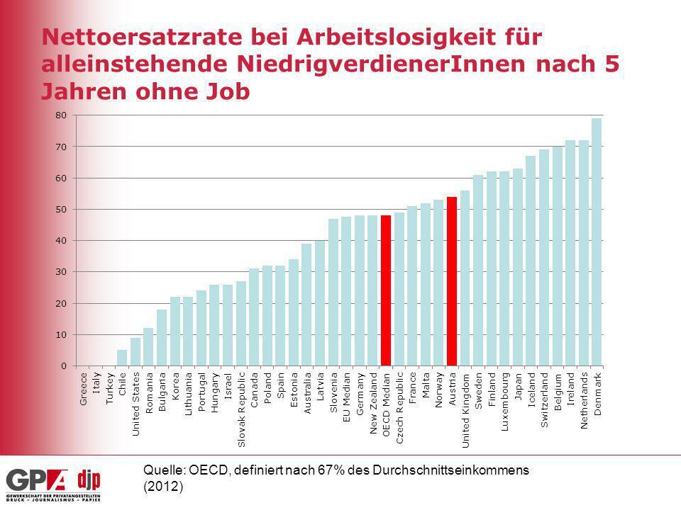 Nettoersatzrate bei Arbeitslosigkeit für alleinstehende NiedrigverdienerInnen nach 5 Jahren ohne Job