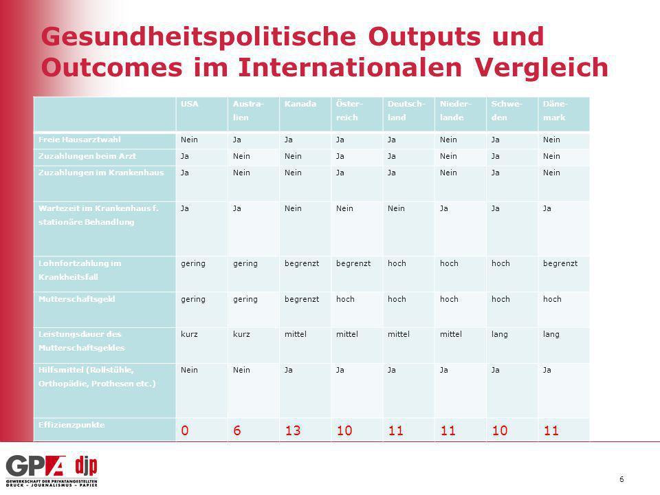 Gesundheitspolitische Outputs und Outcomes im Internationalen Vergleich