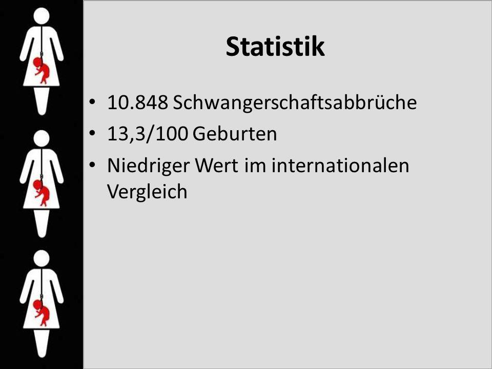 Statistik 10.848 Schwangerschaftsabbrüche 13,3/100 Geburten