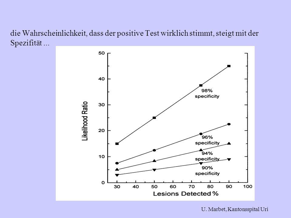 die Wahrscheinlichkeit, dass der positive Test wirklich stimmt, steigt mit der Spezifität ...