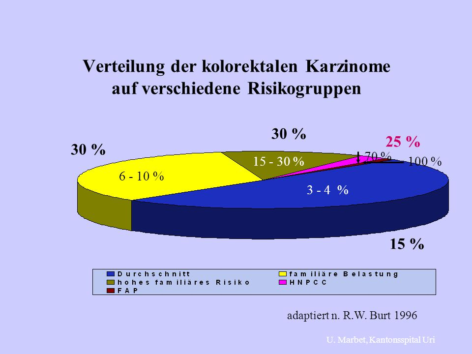Verteilung der kolorektalen Karzinome auf verschiedene Risikogruppen