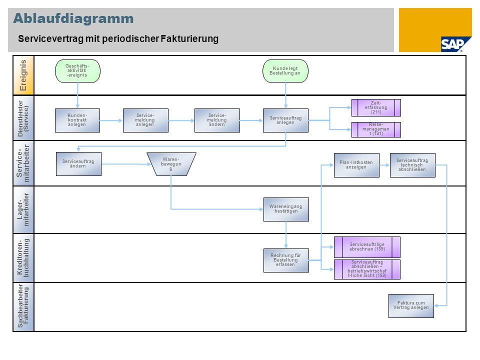 Ablaufdiagramm Servicevertrag mit periodischer Fakturierung Ereignis