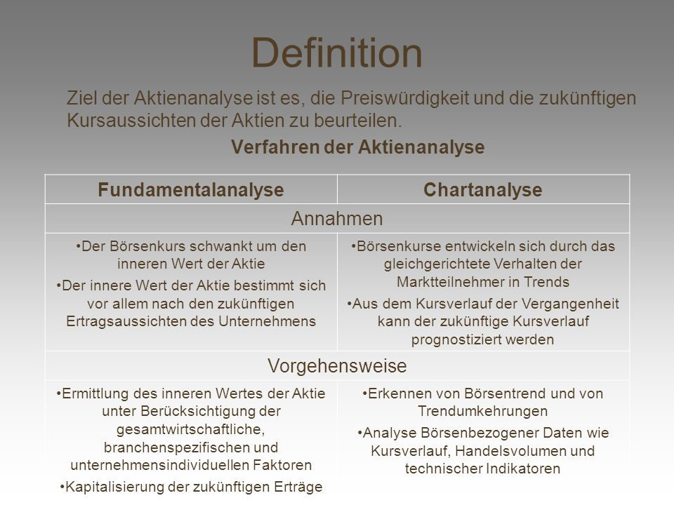 Definition Fundamentalanalyse