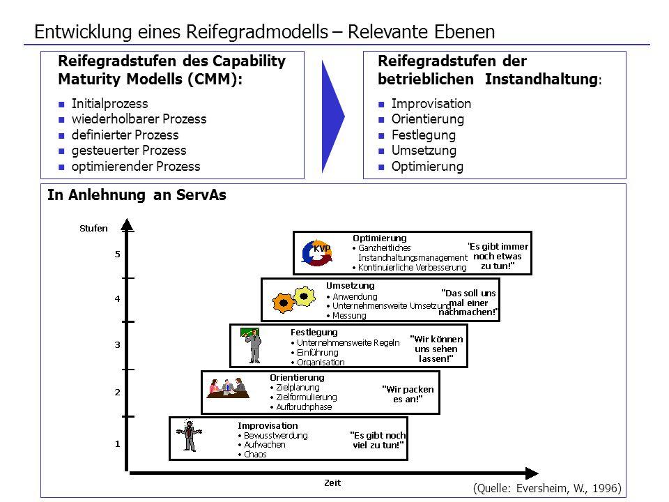 Entwicklung eines Reifegradmodells – Relevante Ebenen