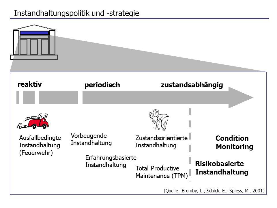 Instandhaltungspolitik und -strategie