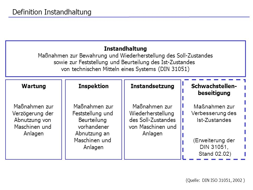 Definition Instandhaltung