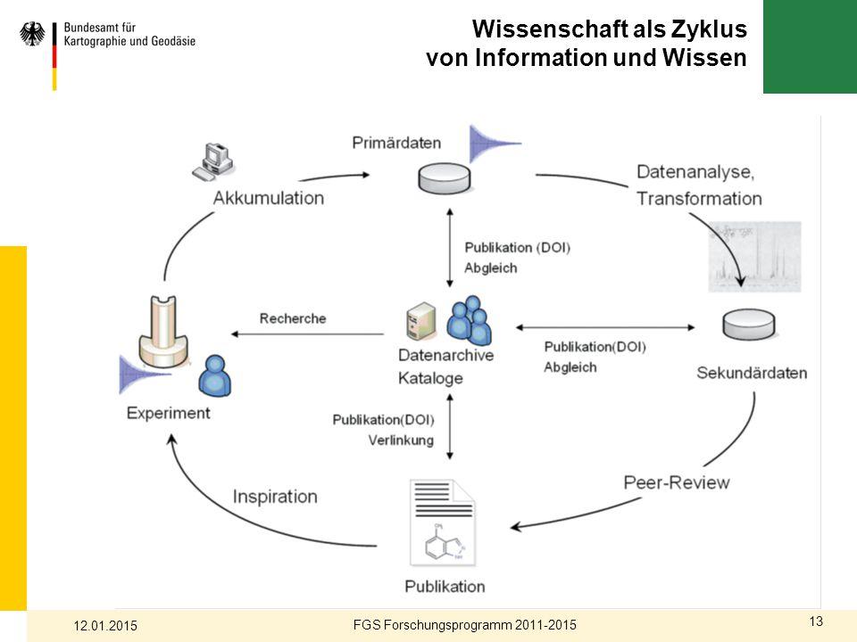 Wissenschaft als Zyklus von Information und Wissen