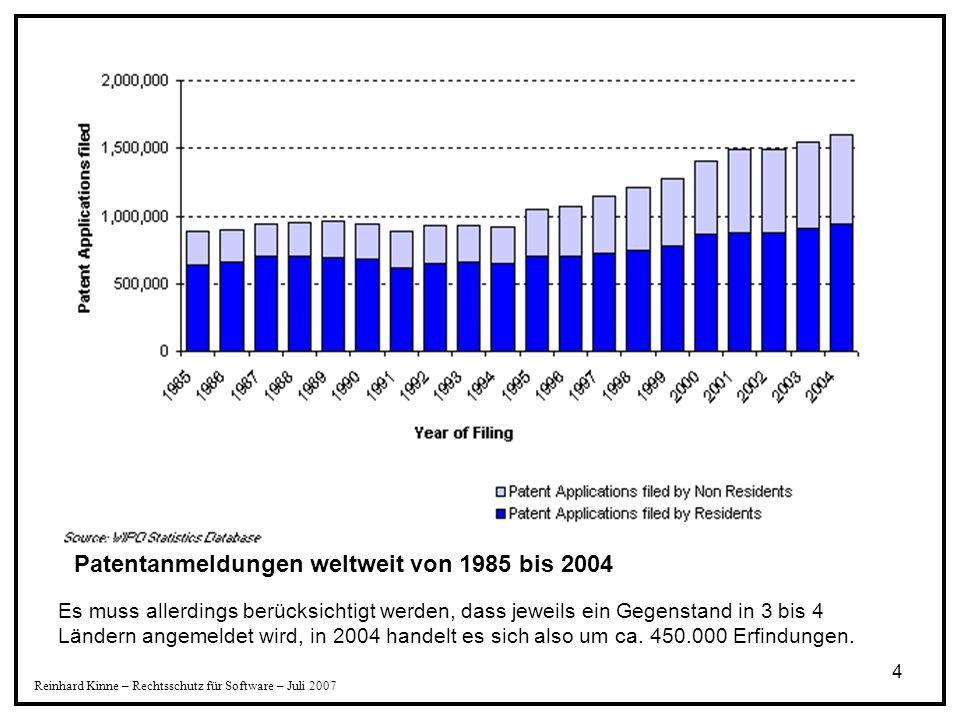 Patentanmeldungen weltweit von 1985 bis 2004