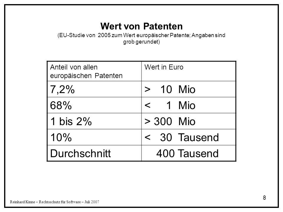 7,2% > 10 Mio 68% < 1 Mio 1 bis 2% > 300 Mio 10%