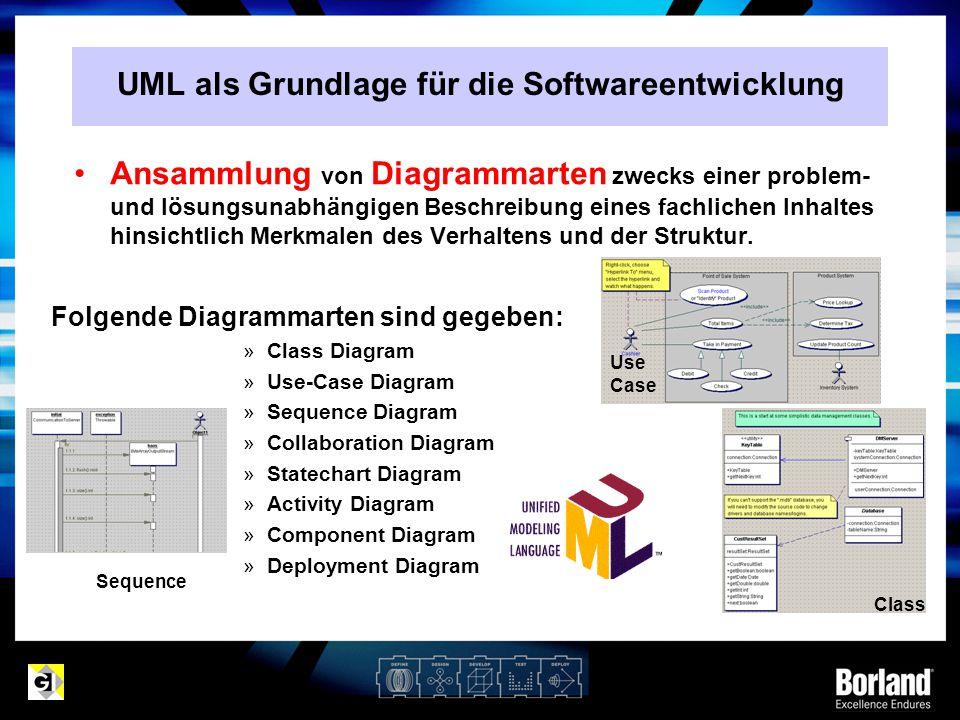 UML als Grundlage für die Softwareentwicklung
