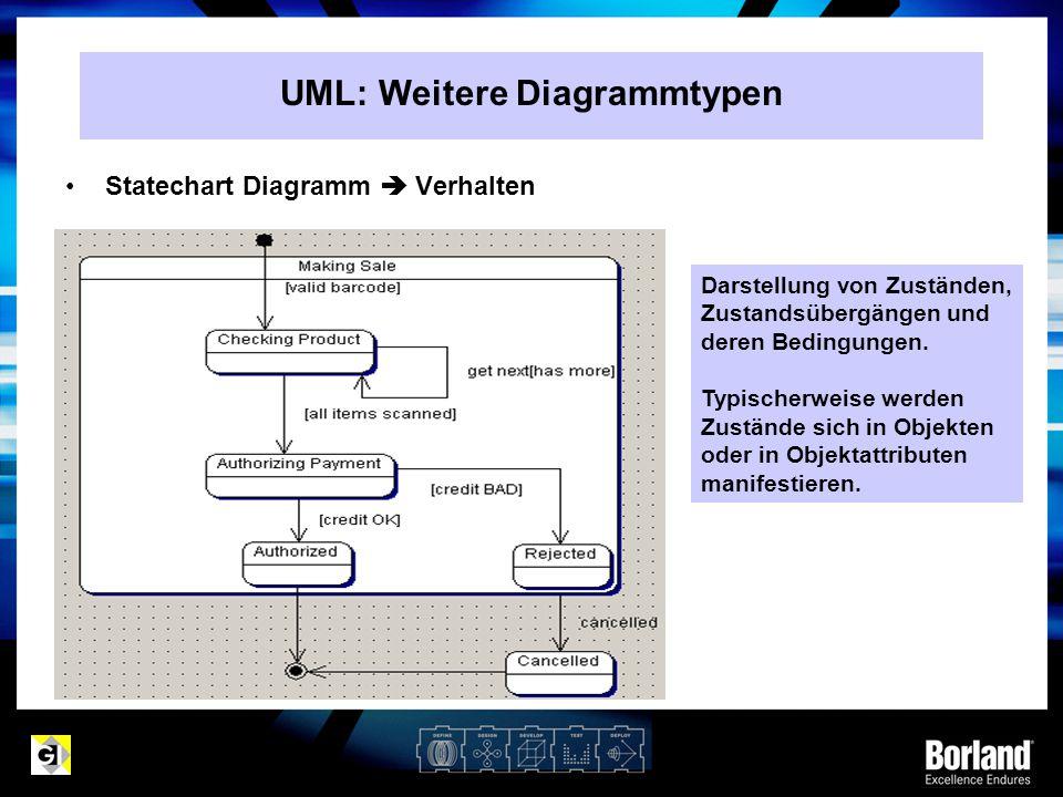 UML: Weitere Diagrammtypen