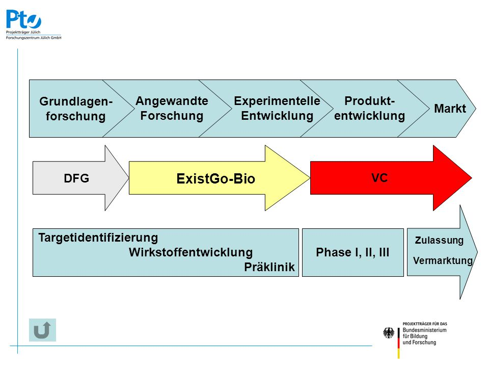 ExistGo-Bio Grundlagen- forschung Angewandte Forschung Experimentelle