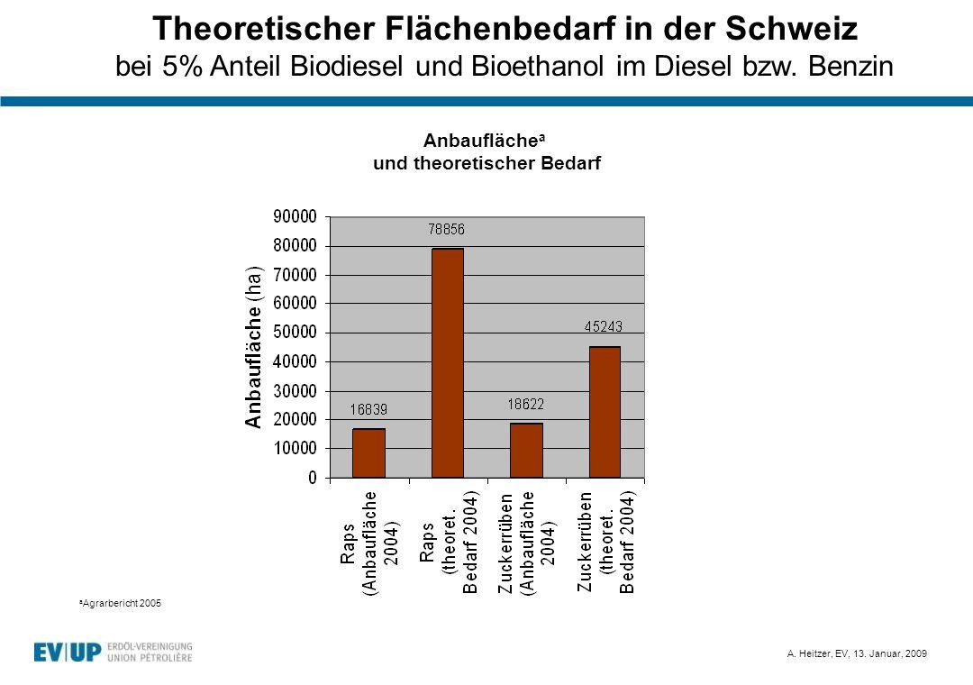 Theoretischer Flächenbedarf in der Schweiz und theoretischer Bedarf