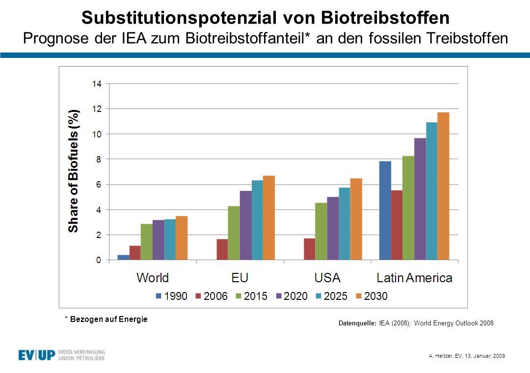 Substitutionspotenzial von Biotreibstoffen Prognose der IEA zum Biotreibstoffanteil* an den fossilen Treibstoffen