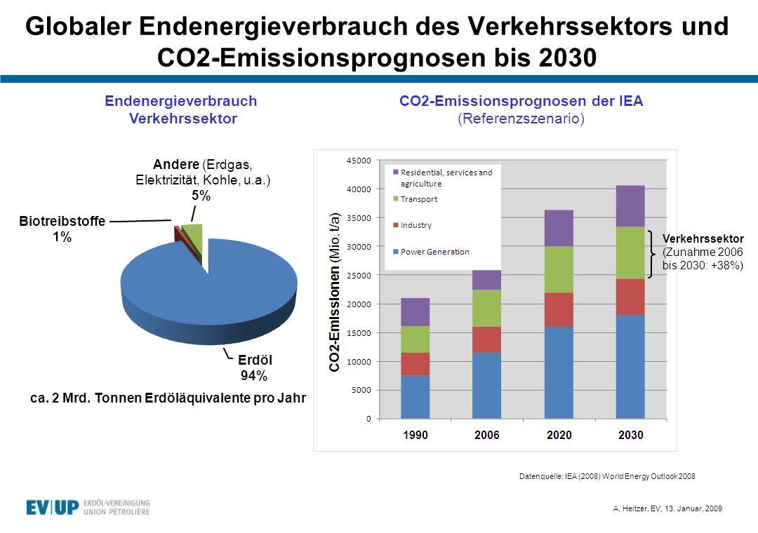 Globaler Endenergieverbrauch des Verkehrssektors und CO2-Emissionsprognosen bis 2030