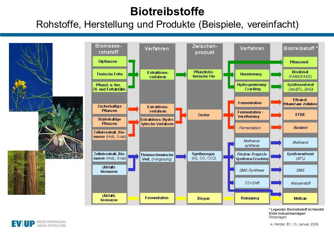 Biotreibstoffe Rohstoffe, Herstellung und Produkte (Beispiele, vereinfacht)