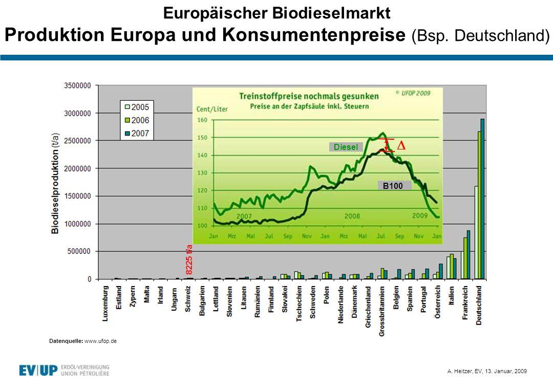 Europäischer Biodieselmarkt