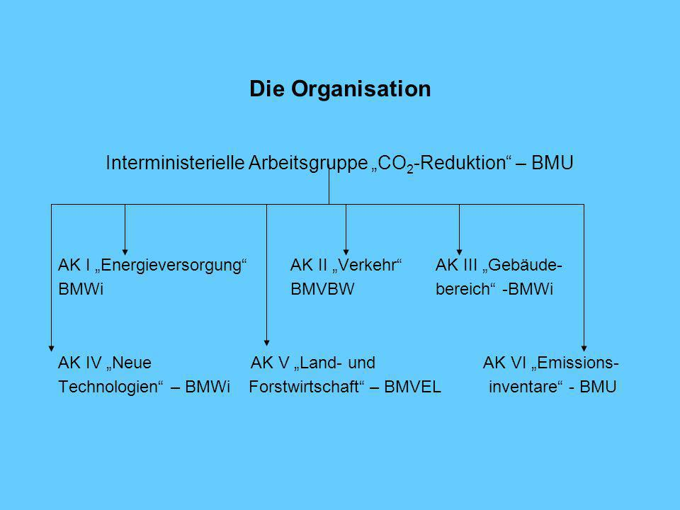 "Interministerielle Arbeitsgruppe ""CO2-Reduktion – BMU"