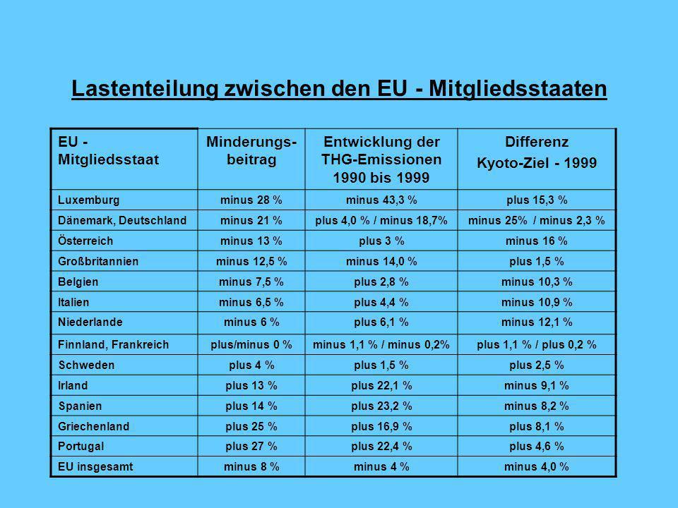 Lastenteilung zwischen den EU - Mitgliedsstaaten