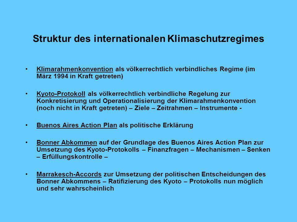 Struktur des internationalen Klimaschutzregimes