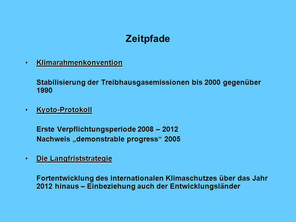 Zeitpfade Klimarahmenkonvention