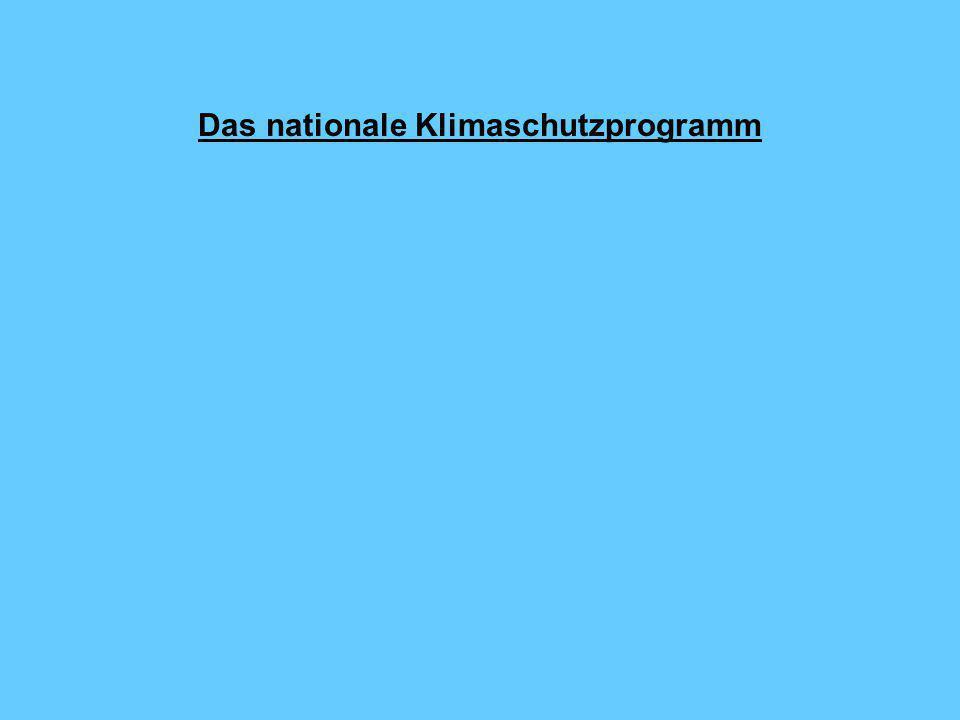 Das nationale Klimaschutzprogramm
