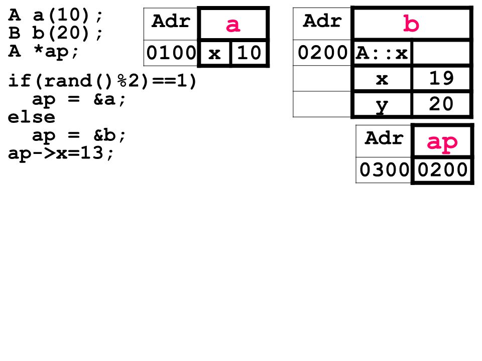 a b ap Adr 0100 x 10 Adr 0200 A::x x 19 y 20 Adr 0300 0200 A a(10);