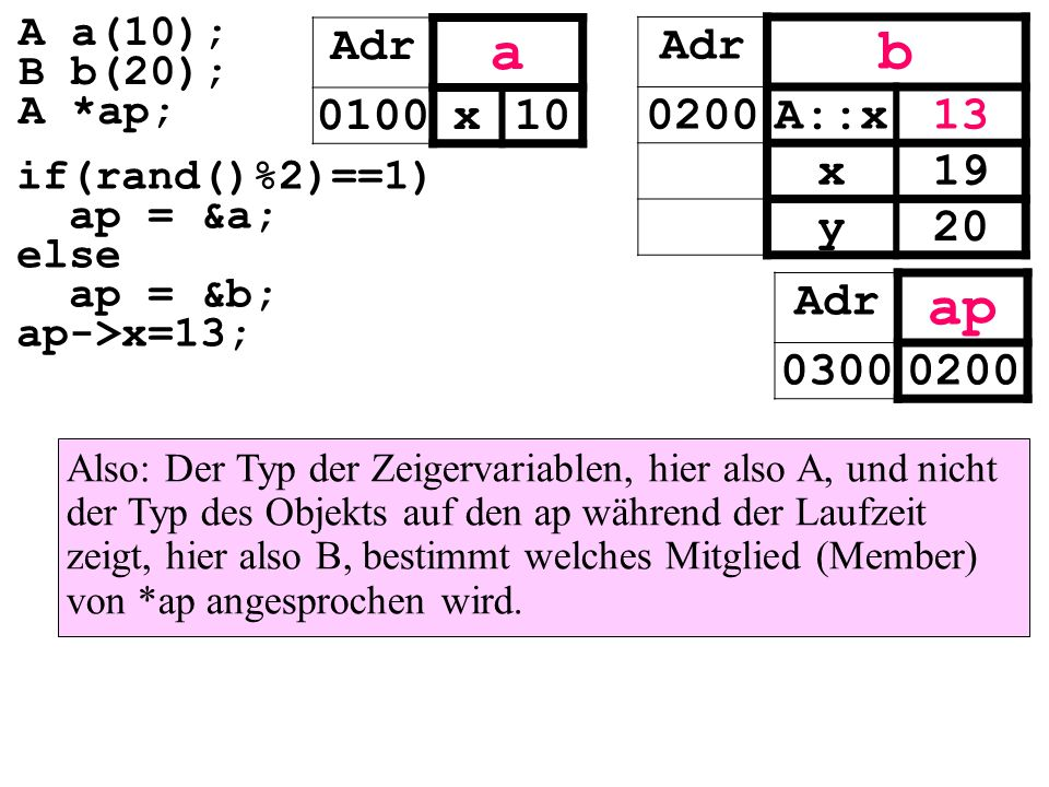 a b ap Adr 0100 x 10 Adr 0200 A::x 13 x 19 y 20 Adr 0300 0200 A a(10);
