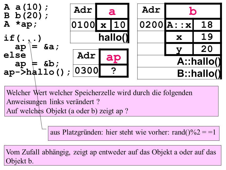 a b ap Adr 0100 x 10 hallo() Adr 0200 A::x 18 x 19 y 20 A::hallo()