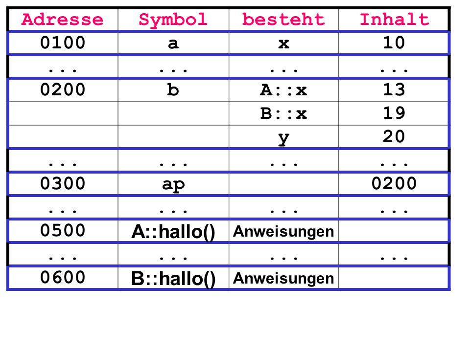 Adresse Symbol besteht Inhalt 0100 a x 10 ... 0200 b A::x 13 B::x 19 y