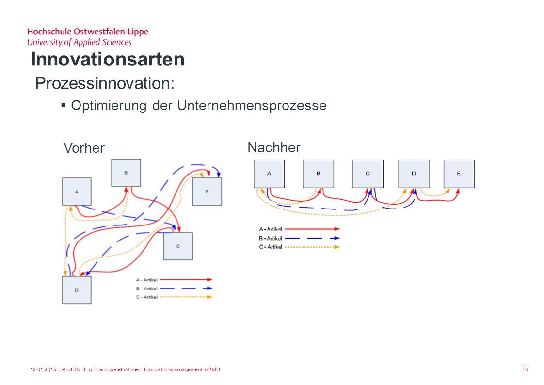 Innovationsarten Prozessinnovation: