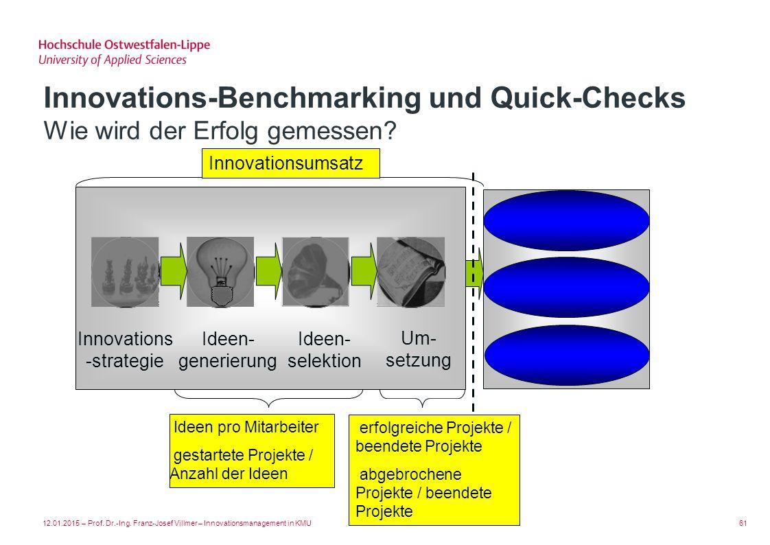 Innovations-strategie