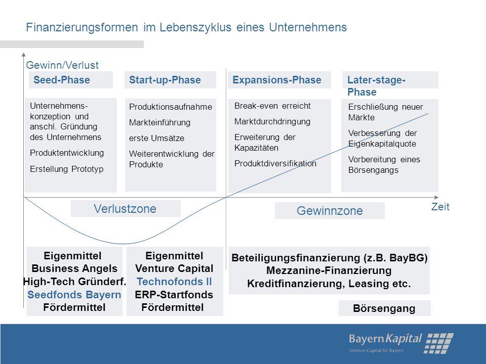 Finanzierungsformen im Lebenszyklus eines Unternehmens