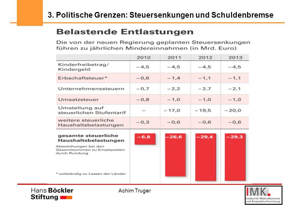 3. Politische Grenzen: Steuersenkungen und Schuldenbremse