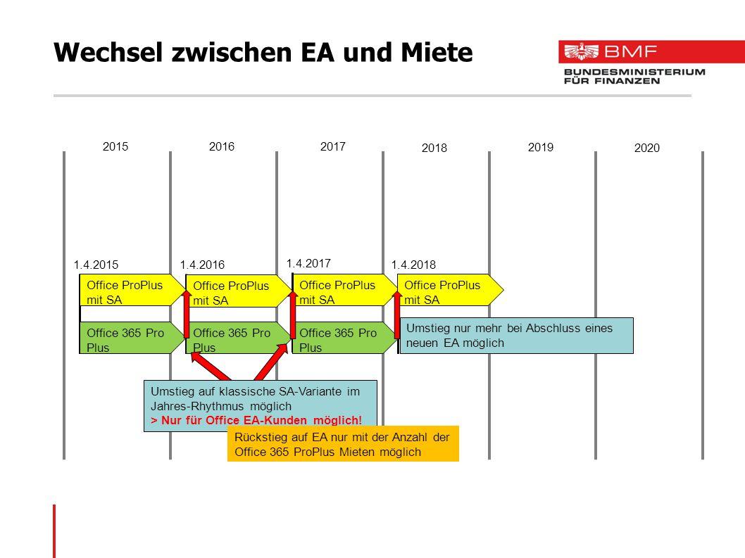 Wechsel zwischen EA und Miete