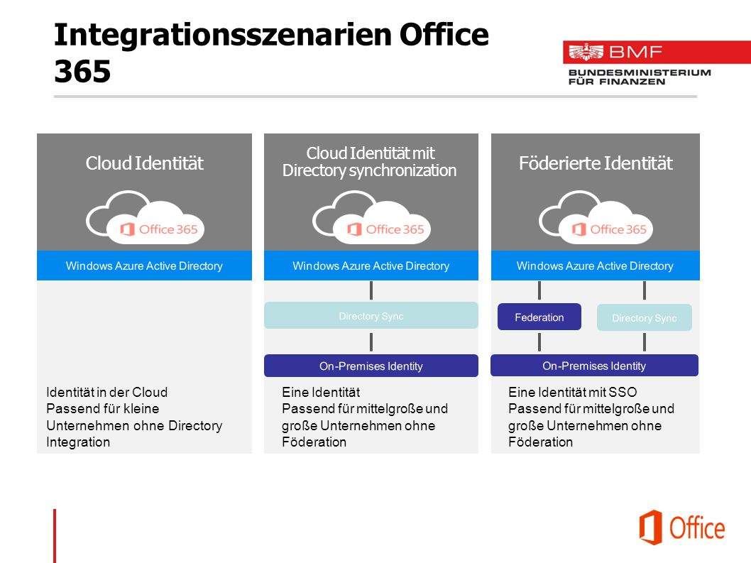 Integrationsszenarien Office 365