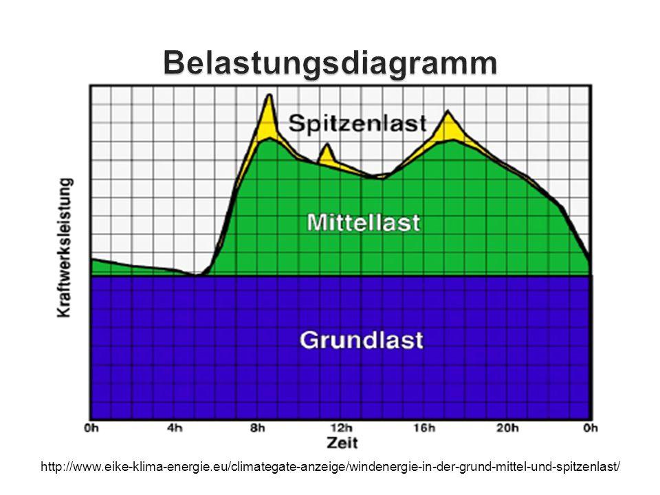 Atemberaubend Heizkörperventil Diagramm Zeitgenössisch - Elektrische ...