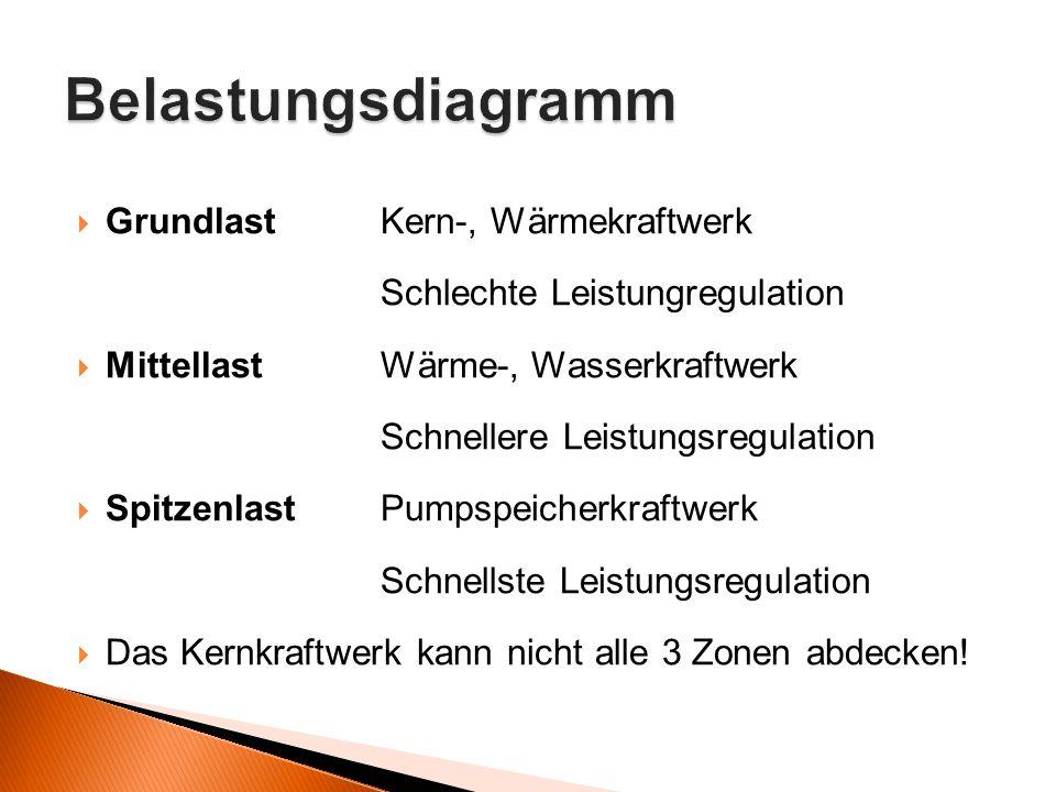 Belastungsdiagramm Grundlast Kern-, Wärmekraftwerk