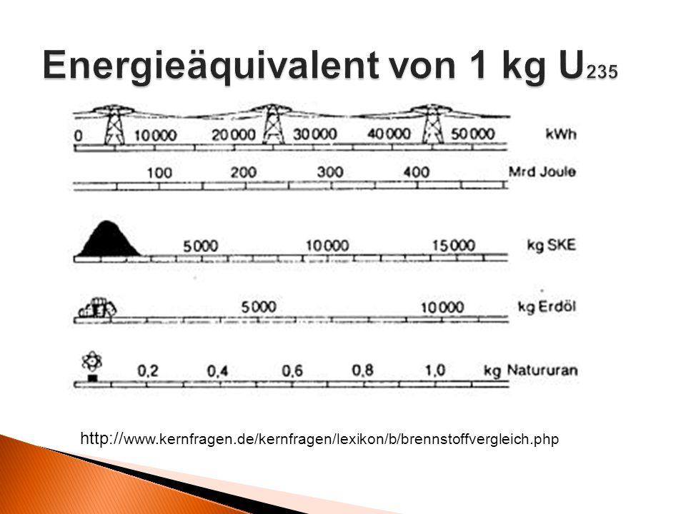 Energieäquivalent von 1 kg U235