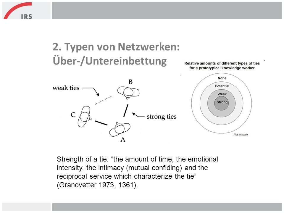 2. Typen von Netzwerken: Über-/Untereinbettung