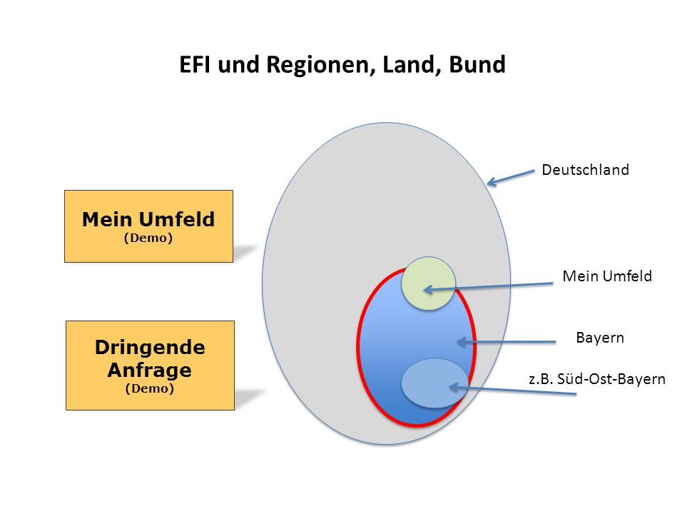 EFI und Regionen, Land, Bund
