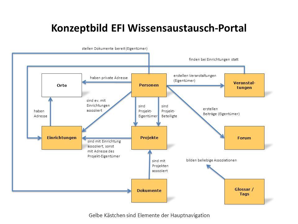 Konzeptbild EFI Wissensaustausch-Portal