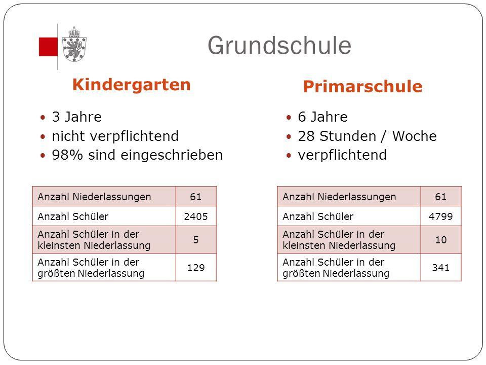 Grundschule Kindergarten Primarschule 3 Jahre nicht verpflichtend