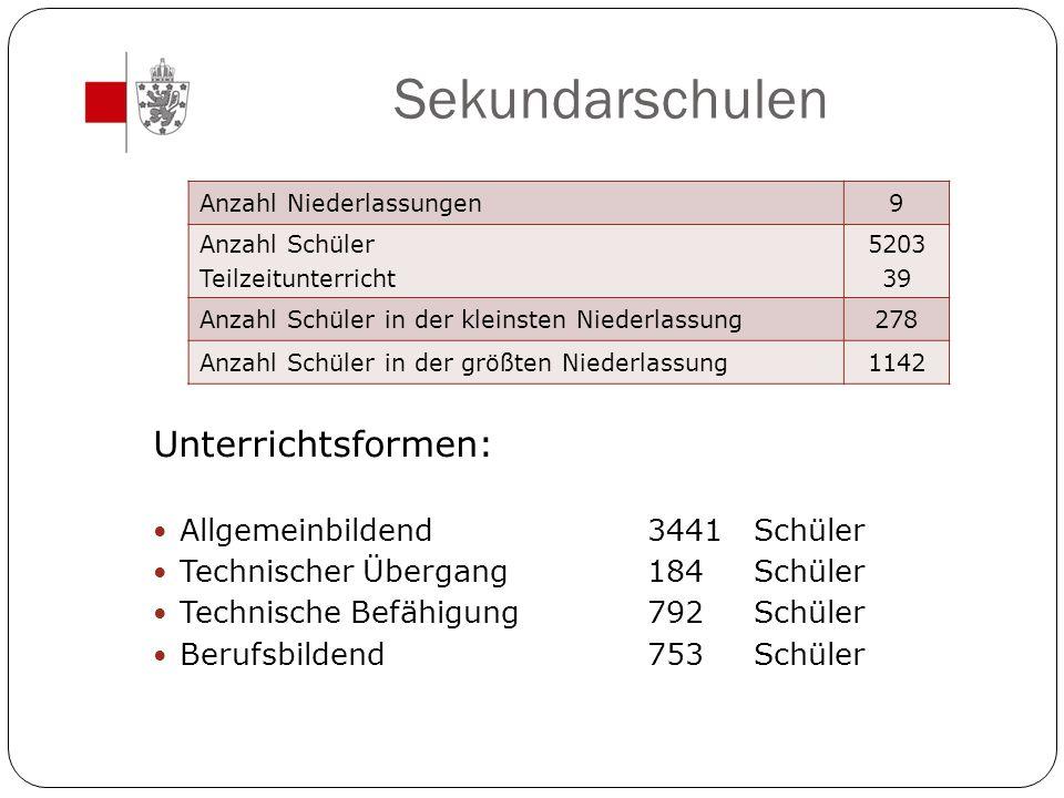 Sekundarschulen Unterrichtsformen: Allgemeinbildend 3441 Schüler
