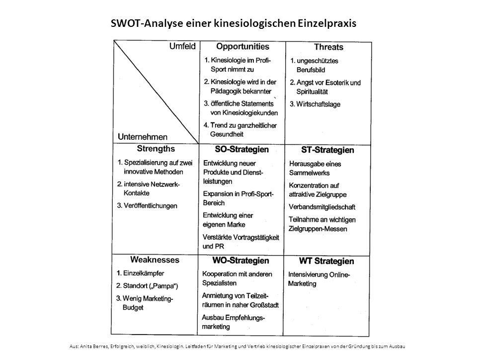 SWOT-Analyse einer kinesiologischen Einzelpraxis