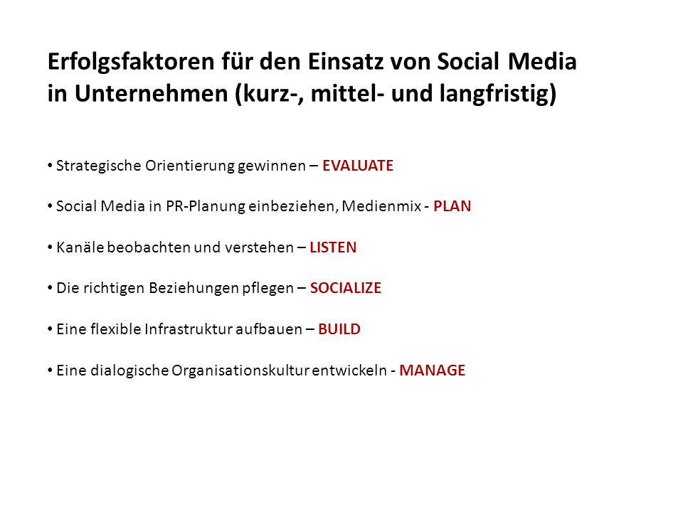 Erfolgsfaktoren für den Einsatz von Social Media